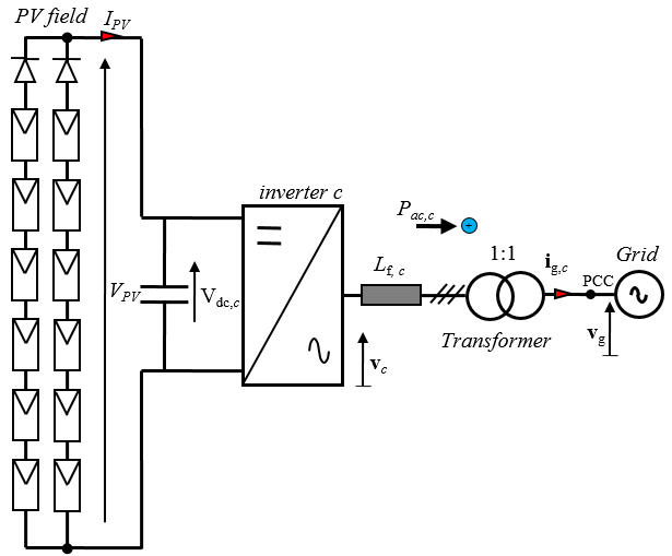 4: Scheme of the grid-connected PV system: centralized