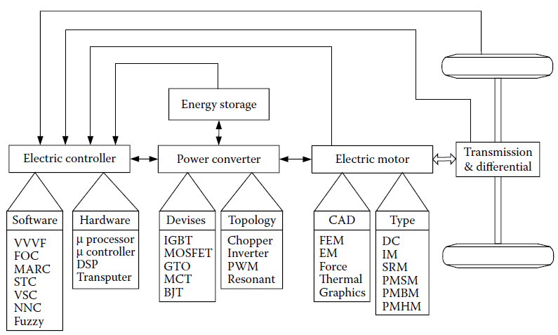 12: Block diagram of an electric propulsion system [89