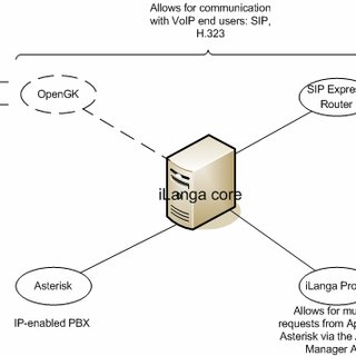 VoIP network connected to PSTN (diagram adapted from: [8