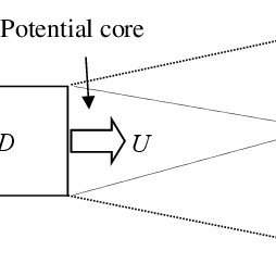 1 A moving point source in a homogeneous fluid at rest