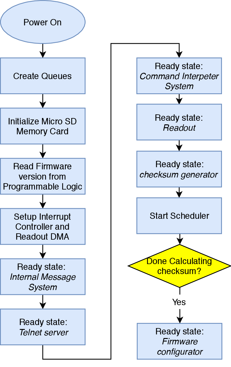hight resolution of 2 boot sequence for the aloft software application