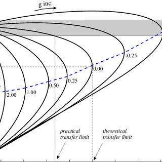 3: The Nordel transmission system (Nordel, 1999). The DC