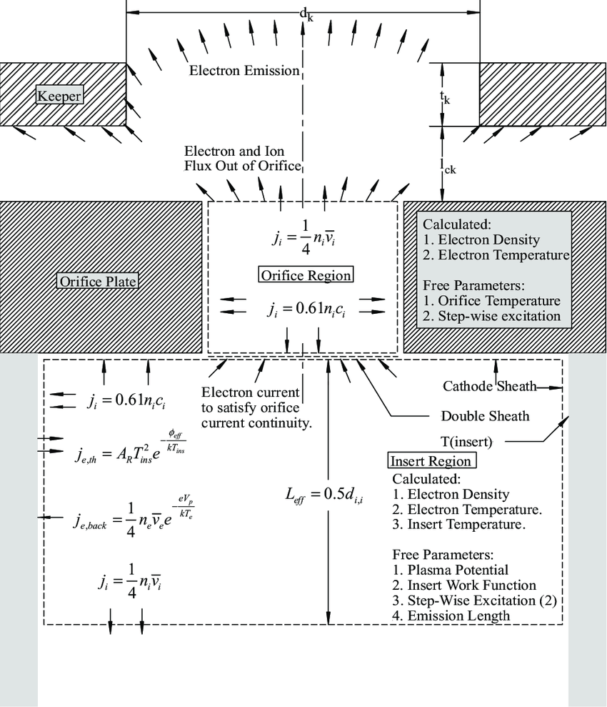 medium resolution of llustration of the orifice and insert model approximations