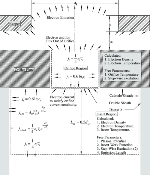 small resolution of llustration of the orifice and insert model approximations
