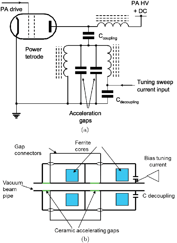 (a) Equivalent circuit of dual-gap cavity and associated