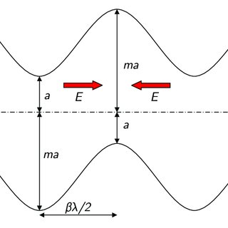 Magnetic and RF setup of a cyclotron; the fixed location