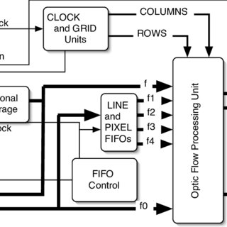 (PDF) FPGA implementation of an optic flow sensor using
