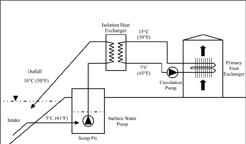 DSWC system with isolation heat exchanger and wet sump