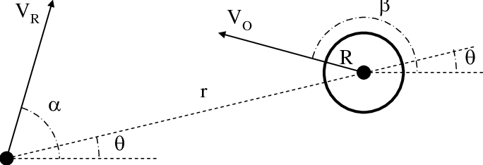 Schematic of the quantities involved in the collision cone