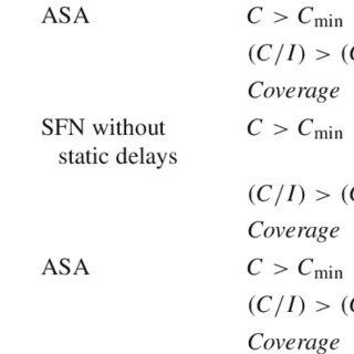 (PDF) Heuristic performance evaluation for DVB-T/T2 SFN