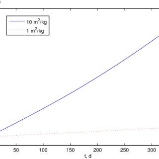 Semimajor axis change (km per orbit per unit AMR). Orbit