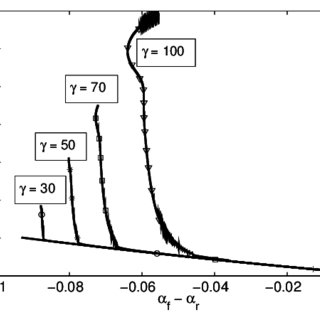 Matlab/Simulink block diagram used to perform simulations