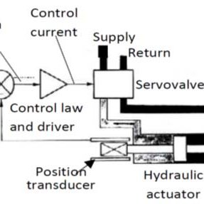(PDF) Electrohydraulic Servomechanisms Affected by