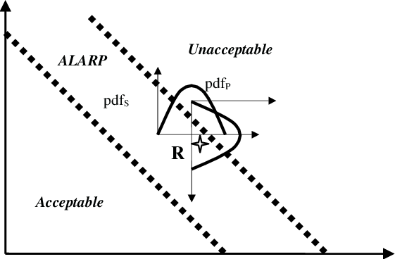 Acceptable risk example