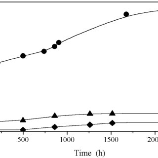 (PDF) Viscometric determination of dialdehyde content in