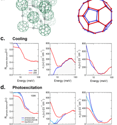 structure equilibrium phase transition and transient light induced phase of k 3 c [ 850 x 1009 Pixel ]