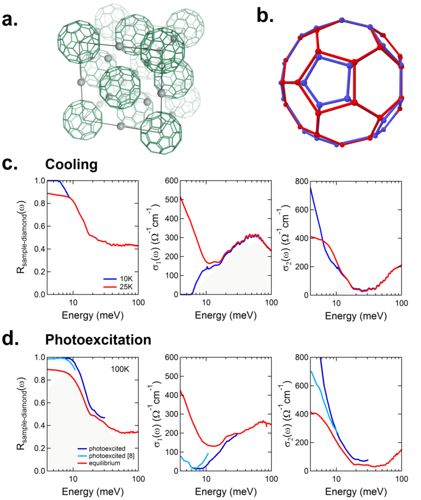 hight resolution of structure equilibrium phase transition and transient light induced phase of k 3 c