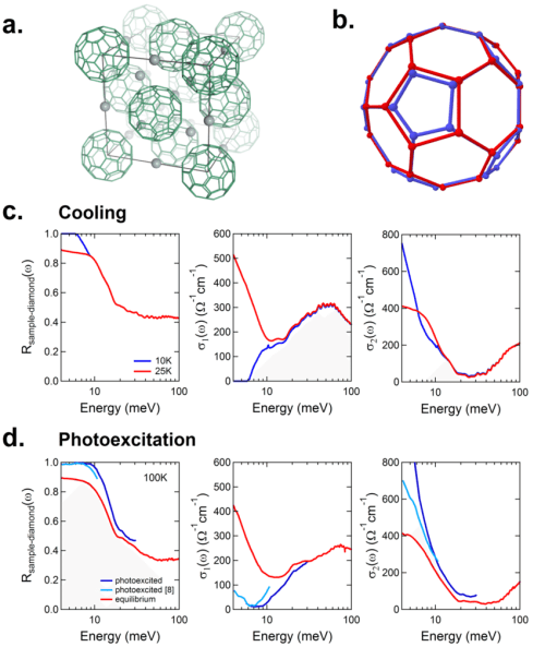 small resolution of structure equilibrium phase transition and transient light induced phase of k 3 c