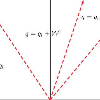 (PDF) High-Order Wave Propagation Algorithms for