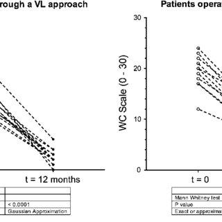 GIQLI score variation (preoperative versus postoperative