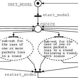 Flowchart of new method for measuring TCP performance
