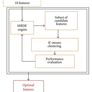 Fault tree for the low level failure mode at high power