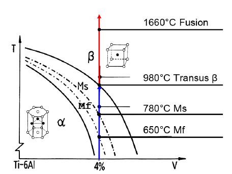 14.: Schematic pseudo-binary diagram of Ti-6Al-4V [13