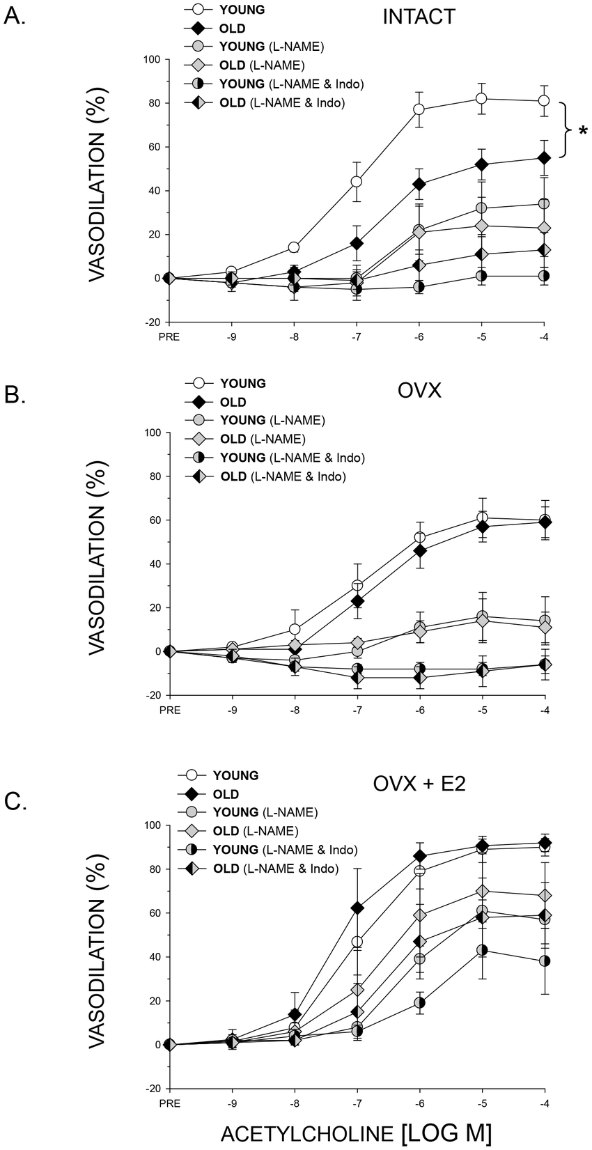 medium resolution of the effects of age nitric oxide synthase inhibition with l name and download scientific diagram