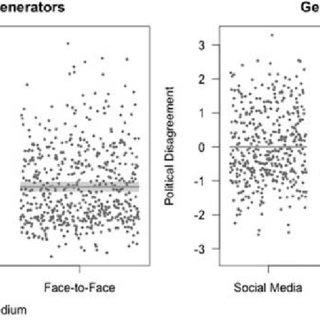 (PDF) Exposure to Political Disagreement in Social Media