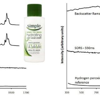 (PDF) Spatially Offset Raman Spectroscopy (SORS) for