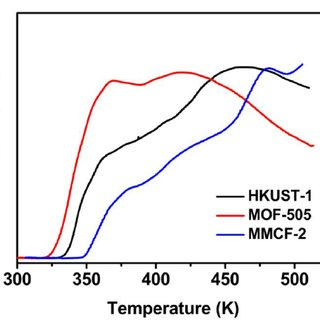 Fig. S1 . Powder X-ray diffraction patterns of HKUST-1