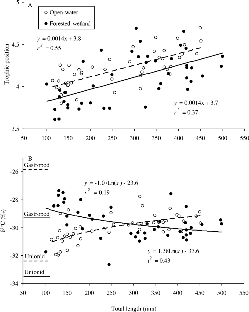 medium resolution of  relationship between largemouth bass a trophic position or b d 13