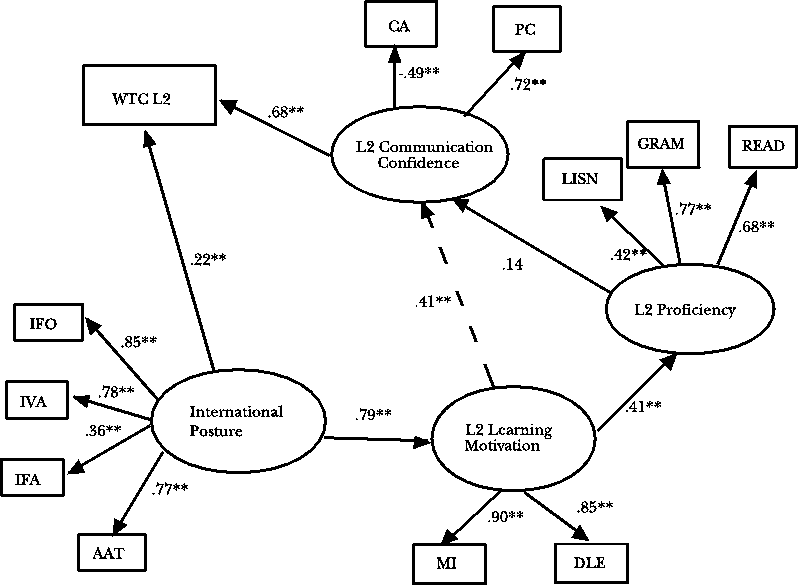 L2 Communication Model in the Japanese EFL Context. 1314