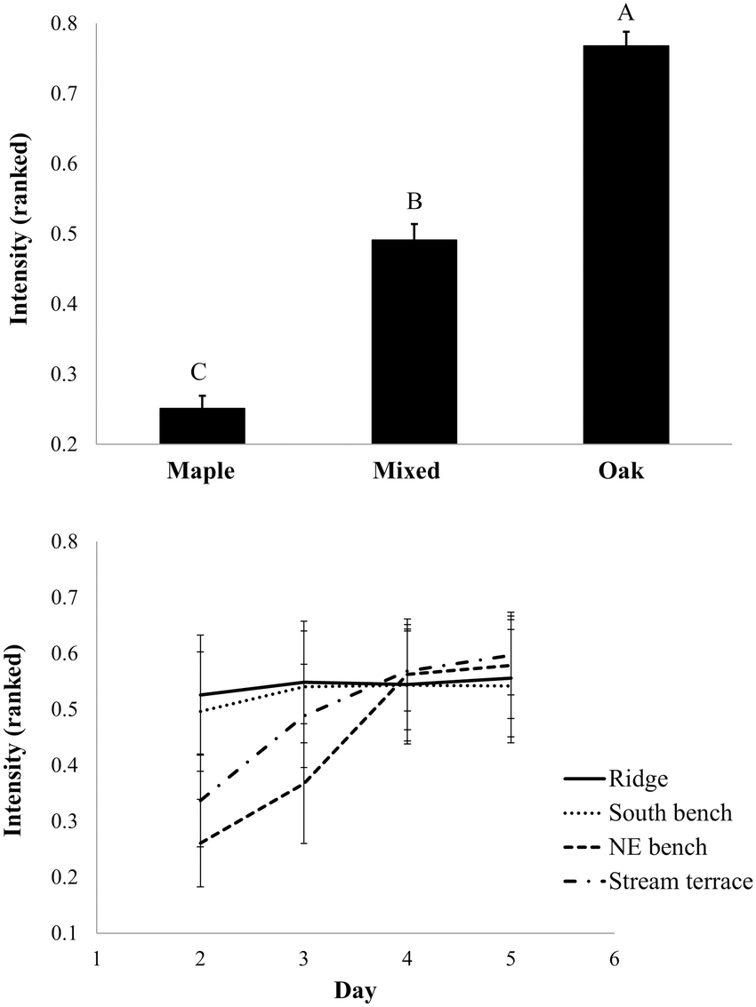 medium resolution of modeled fireline intensity for common garden fuel beds ranked fireline download scientific diagram