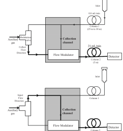 a schematic diagram showing the operation of agilent s capillary flow technology valve modulation system in  [ 850 x 955 Pixel ]