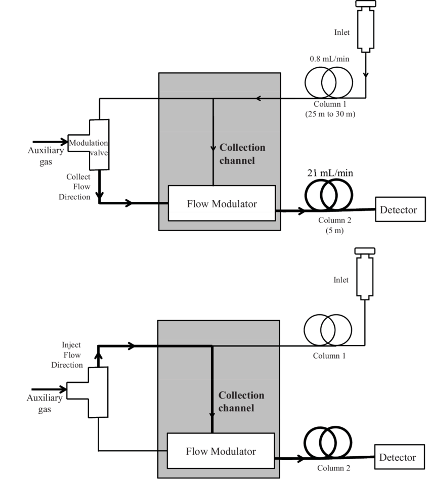 hight resolution of a schematic diagram showing the operation of agilent s capillary flow technology valve modulation system in