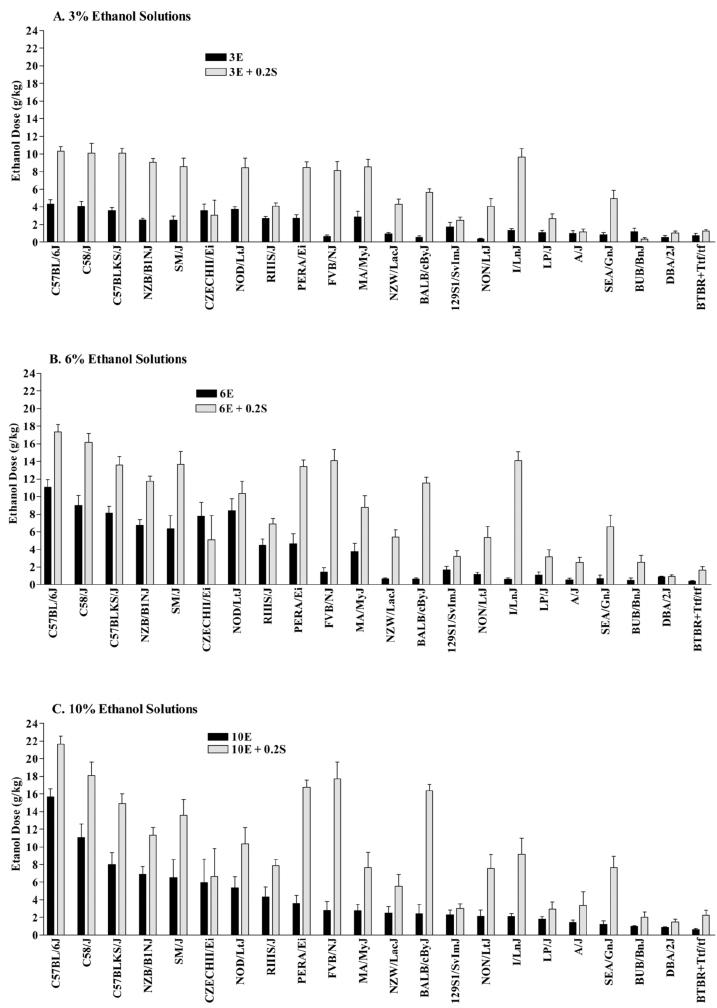 Voluntary intake of a (A) 3% ethanol, (B) 6% ethanol, or