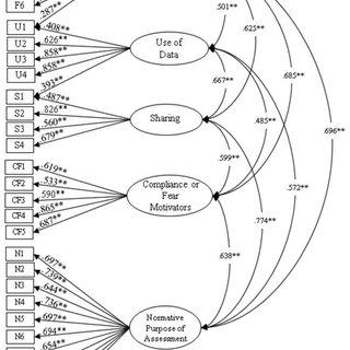 Measurement model for the Administrators' Survey of