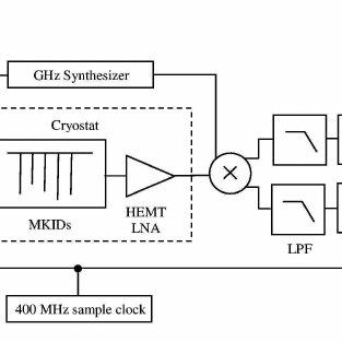 Illustration of the MKID detection principle. On resonance