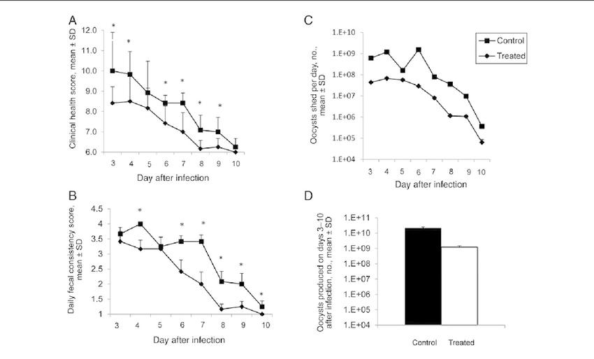 Bumped kinase inhibitor 1294 (BKI-1294) treatment every