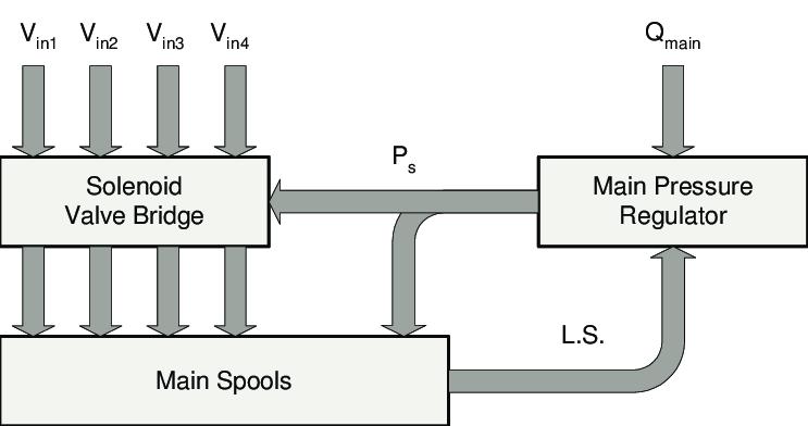 9: Block diagram of the hydro-mechanical load-sensing
