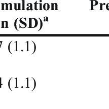 (PDF) An Interprofessional Simulation Using the SBAR