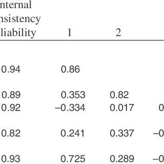 Study 1 Descriptive Analyses—Questionnaire Part 1
