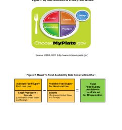 my plate illustration of primary food groups source usda 2011 http [ 850 x 1100 Pixel ]