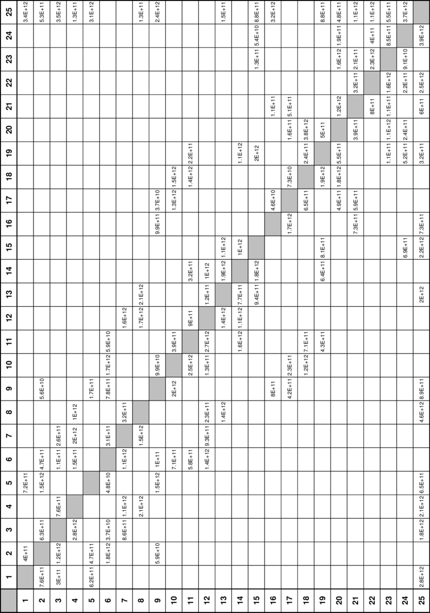 Example of a flow matrix that specifies the flow rates of