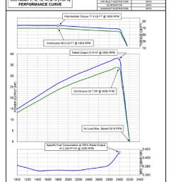 diesel engine performance curve [ 850 x 1109 Pixel ]