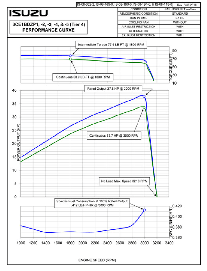 hight resolution of diesel engine performance curve
