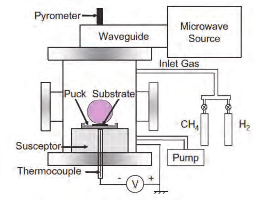 Schematic of microwave plasma-enhanced chemical vapor