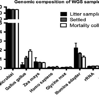 The primary sources of genomic DNA in poultry dust. FastQ