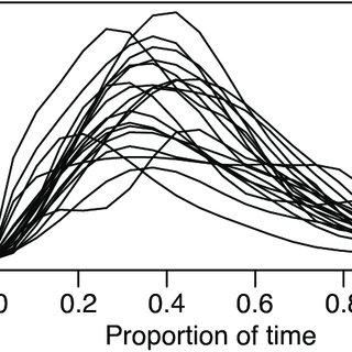 (PDF) Statistics for Digital Human Motion Modeling in
